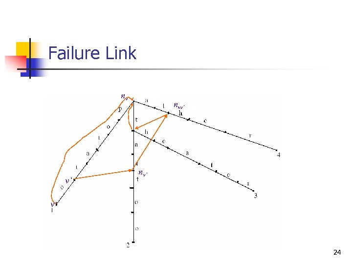 Failure Link nv v' nnv' v 24