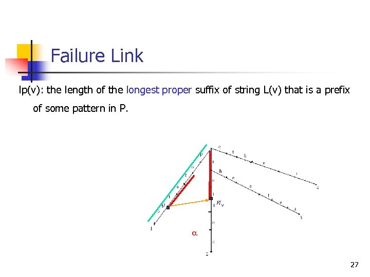 Failure Link lp(v): the length of the longest proper suffix of string L(v) that