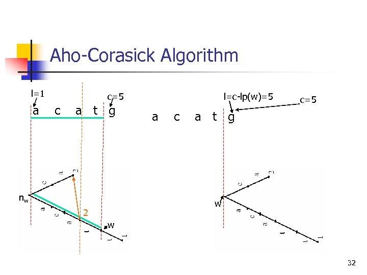 Aho-Corasick Algorithm l=1 a c=5 c a t g nw l=c-lp(w)=5 a c c=5
