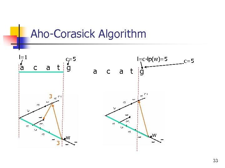 Aho-Corasick Algorithm l=1 a c=5 c a t g l=c-lp(w)=5 a c c=5 a