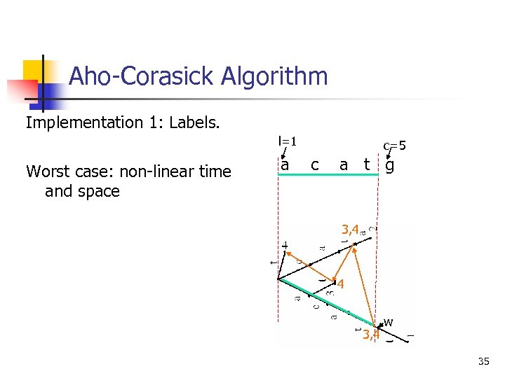 Aho-Corasick Algorithm Implementation 1: Labels. l=1 Worst case: non-linear time and space a c=5