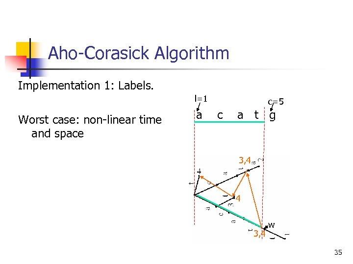 Aho-Corasick Algorithm Implementation 1: Labels. l=1 Worst case: non-linear time and space a c=5