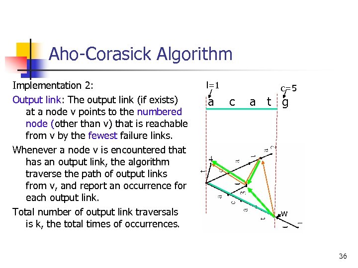 Aho-Corasick Algorithm Implementation 2: Output link: The output link (if exists) at a node