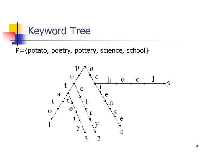 Keyword Tree P={potato, poetry, pottery, science, school} 4