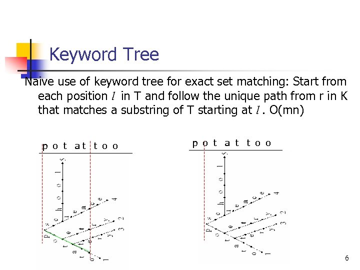Keyword Tree Naive use of keyword tree for exact set matching: Start from each
