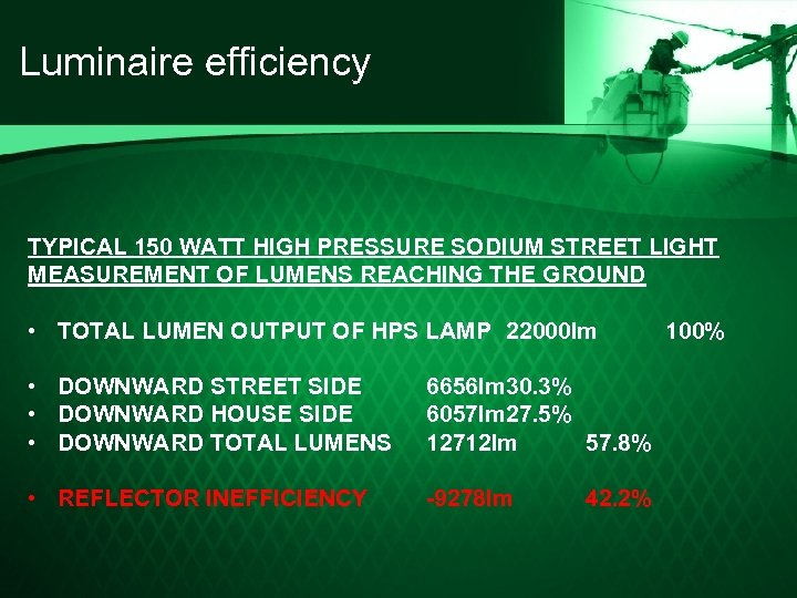 Luminaire efficiency TYPICAL 150 WATT HIGH PRESSURE SODIUM STREET LIGHT MEASUREMENT OF LUMENS REACHING