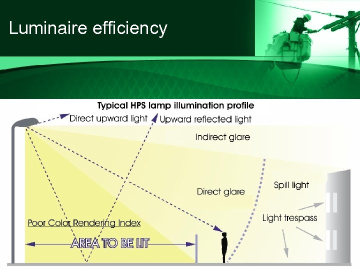 Luminaire efficiency