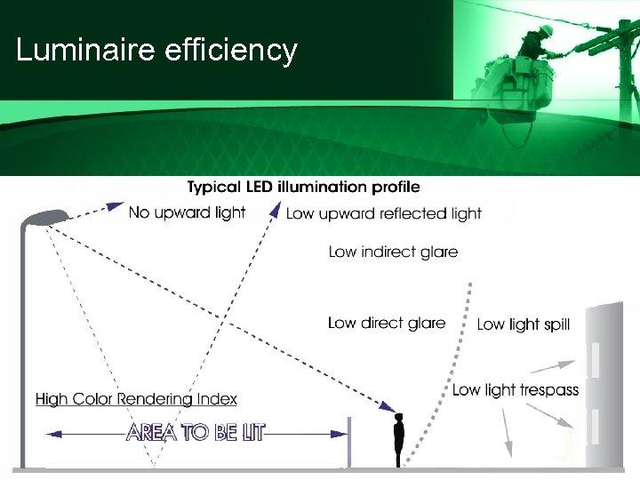 Luminaire efficiency