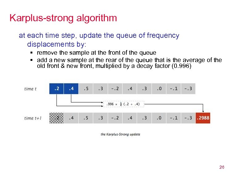 Karplus-strong algorithm at each time step, update the queue of frequency displacements by: §