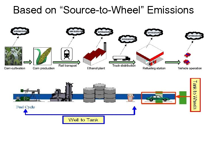 "Based on ""Source-to-Wheel"" Emissions"