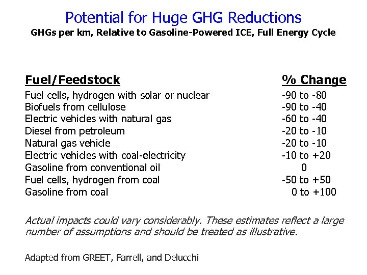 Potential for Huge GHG Reductions GHGs per km, Relative to Gasoline-Powered ICE, Full Energy