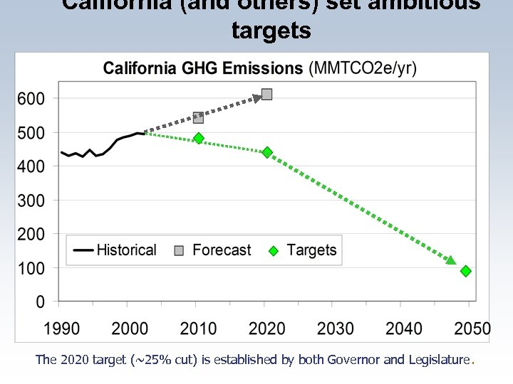 California (and others) set ambitious targets The 2020 target (~25% cut) is established by