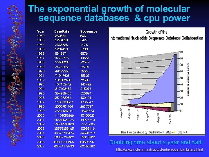 The exponential growth of molecular sequence databases & cpu power Year 1982 1983 1984