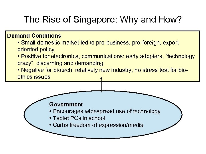 The Rise of Singapore: Why and How? Demand Conditions • Small domestic market led