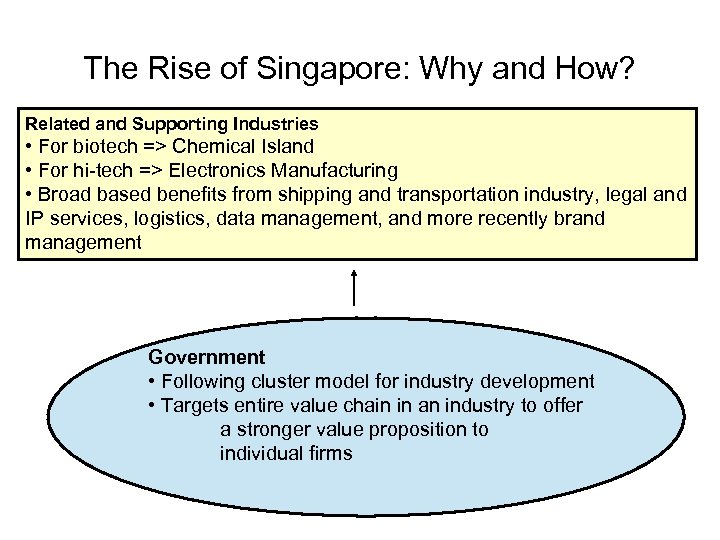 The Rise of Singapore: Why and How? Related and Supporting Industries • For biotech