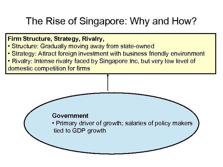 The Rise of Singapore: Why and How? Firm Structure, Strategy, Rivalry, • Structure: Gradually