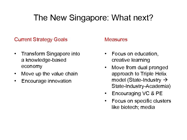 The New Singapore: What next? Current Strategy Goals Measures • Transform Singapore into a