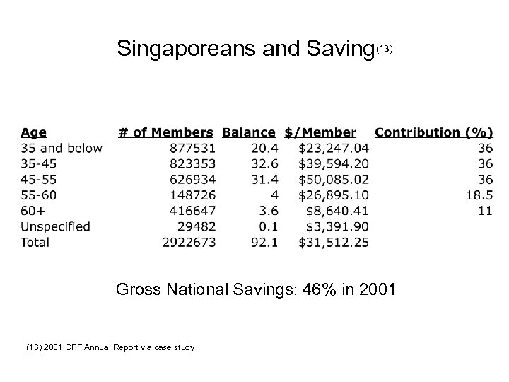 Singaporeans and Saving(13) Gross National Savings: 46% in 2001 (13) 2001 CPF Annual Report