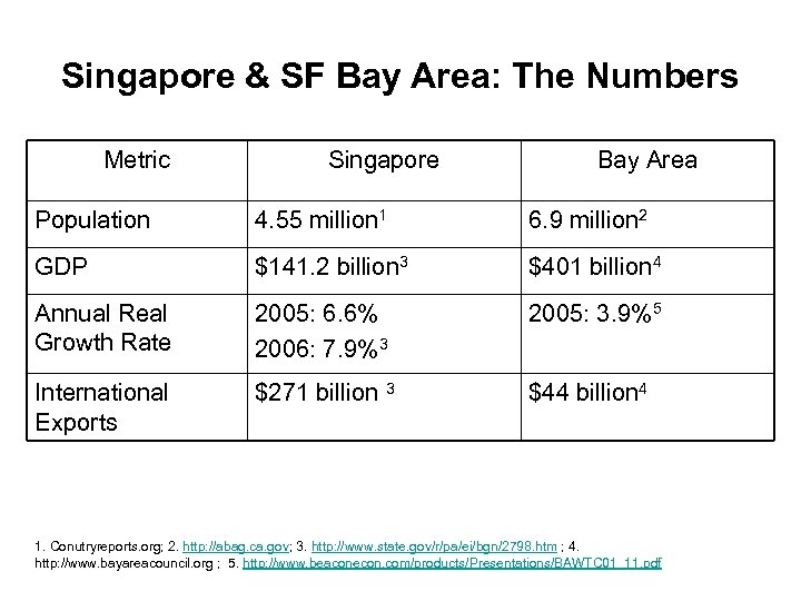 Singapore & SF Bay Area: The Numbers Metric Singapore Bay Area Population 4. 55