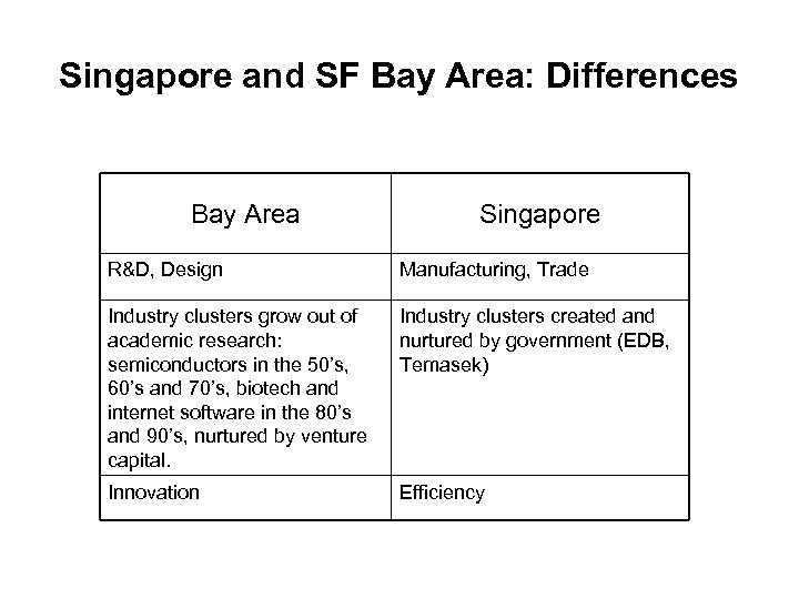 Singapore and SF Bay Area: Differences Bay Area Singapore R&D, Design Manufacturing, Trade Industry