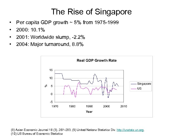 The Rise of Singapore • • Per capita GDP growth ~ 5% from 1975