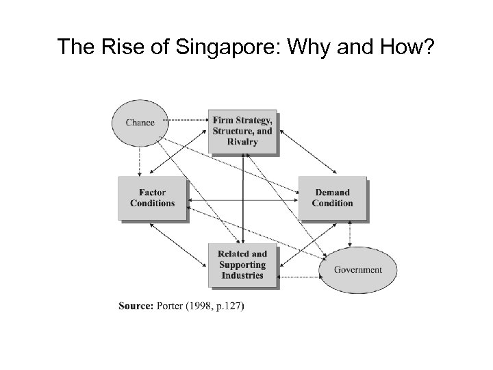 The Rise of Singapore: Why and How?