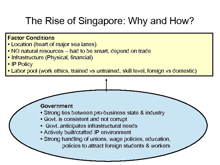 The Rise of Singapore: Why and How? Factor Conditions • Location (heart of major