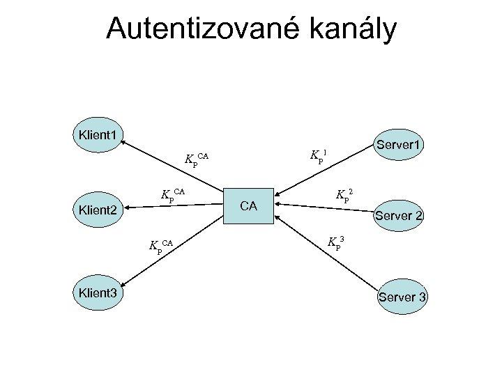 Autentizované kanály Klient 1 Kp Kp. CA Klient 2 Kp. CA Klient 3 CA