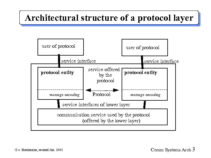 Architectural structure of a protocol layer user of protocol service interface protocol entity message
