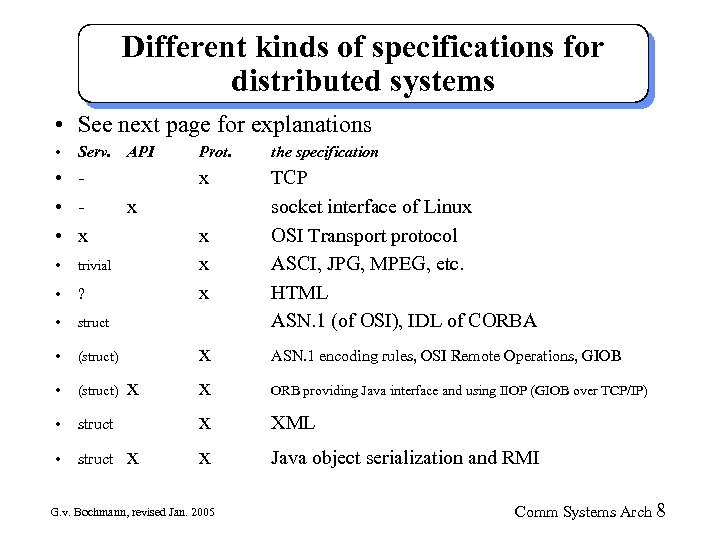 Different kinds of specifications for distributed systems • See next page for explanations •