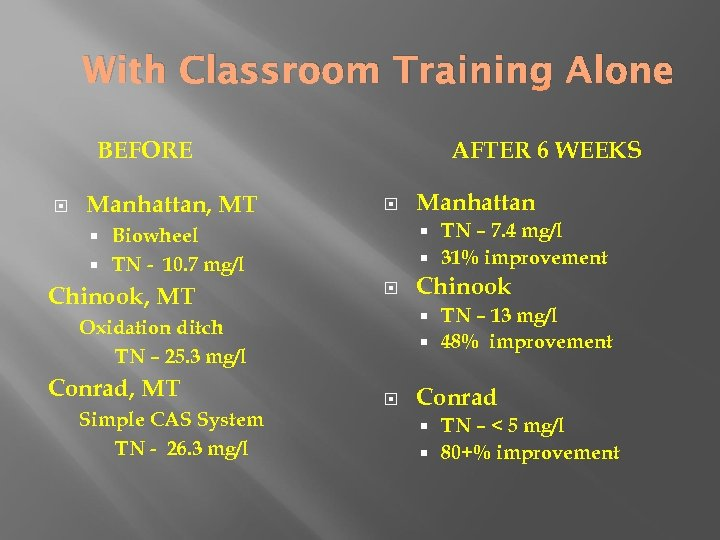 With Classroom Training Alone BEFORE Manhattan, MT AFTER 6 WEEKS TN – 7. 4