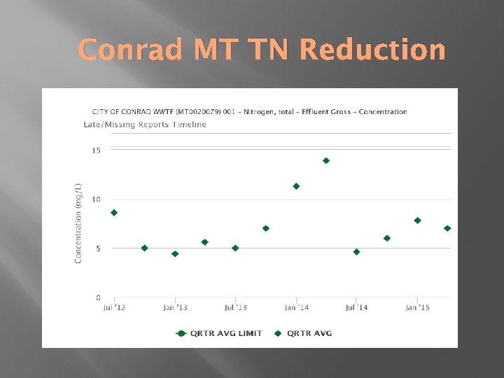 Conrad MT TN Reduction