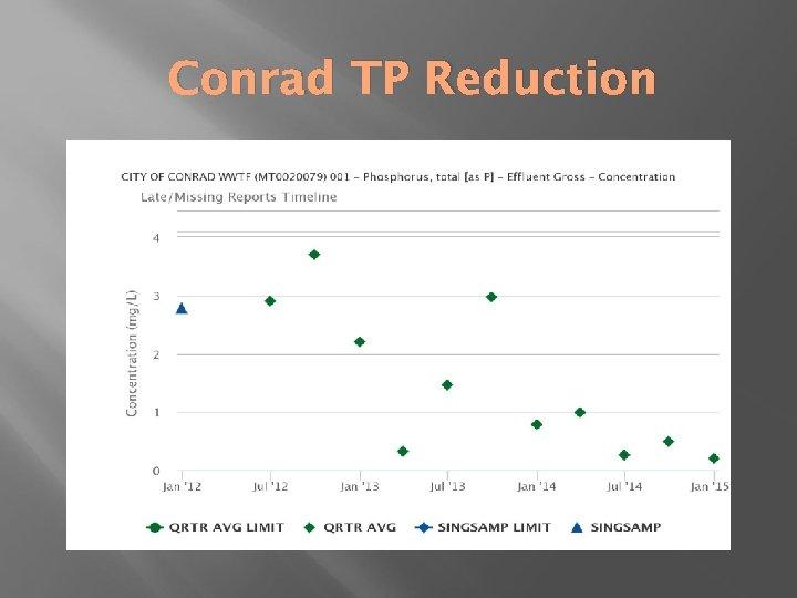 Conrad TP Reduction