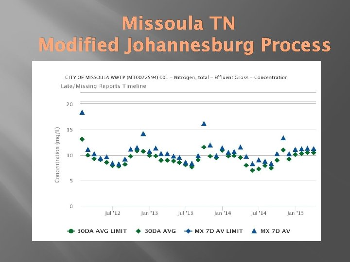 Missoula TN Modified Johannesburg Process