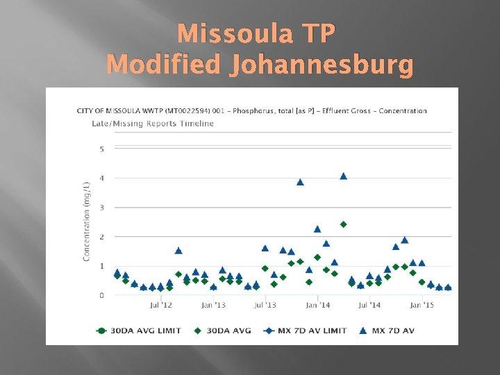 Missoula TP Modified Johannesburg