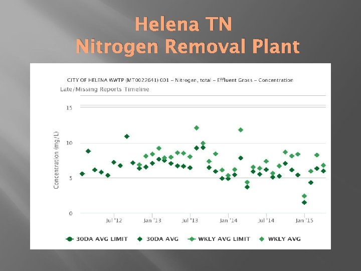 Helena TN Nitrogen Removal Plant