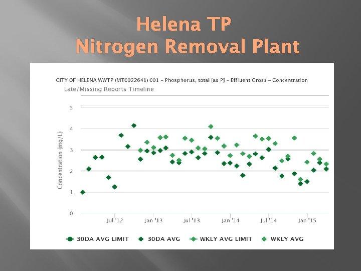 Helena TP Nitrogen Removal Plant