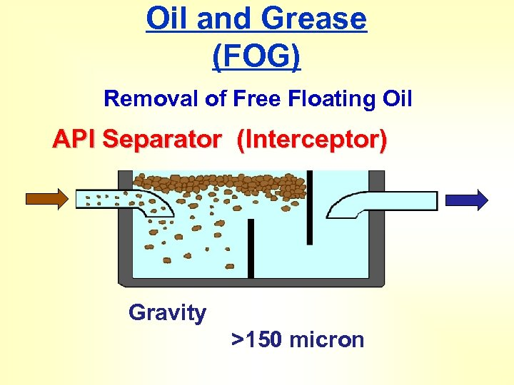 Oil and Grease (FOG) Removal of Free Floating Oil API Separator (Interceptor) Gravity >150