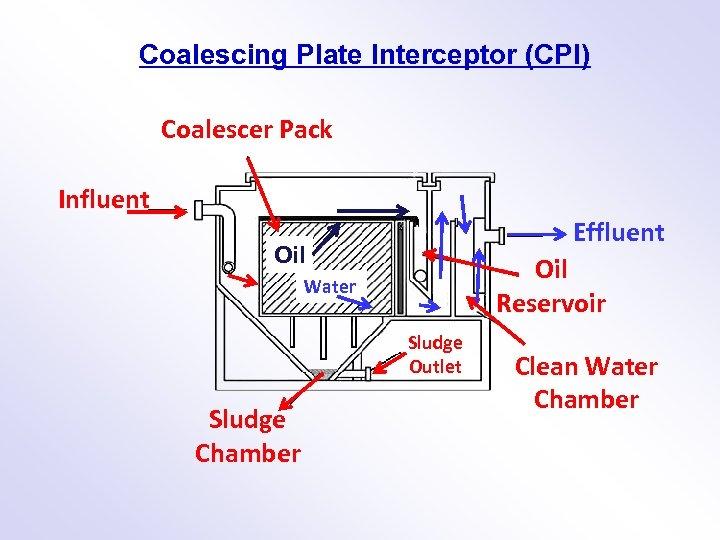Coalescing Plate Interceptor (CPI) Coalescer Pack Influent Effluent Oil Reservoir Water Sludge Outlet Sludge