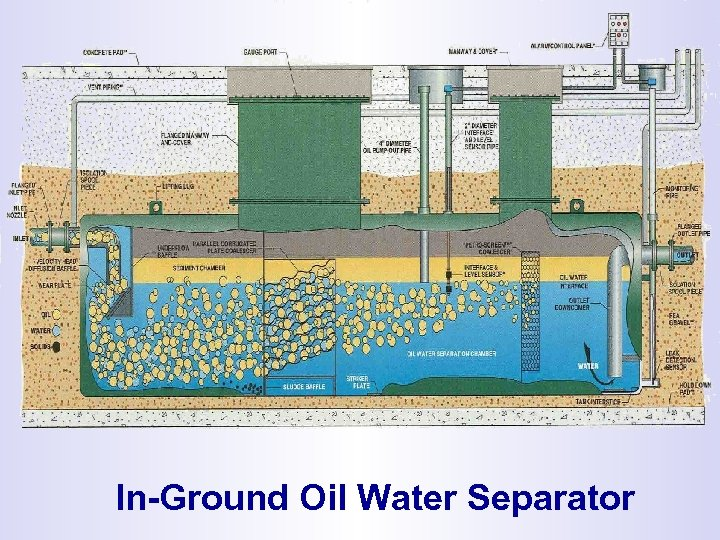 In-Ground Oil Water Separator