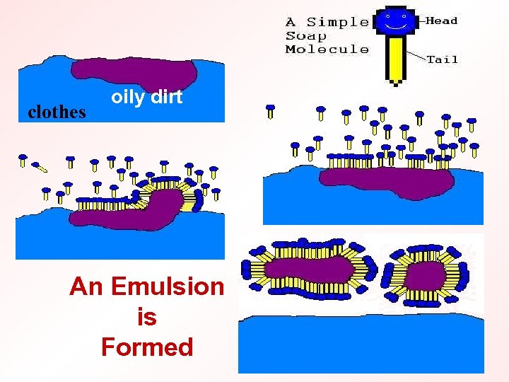 clothes oily dirt An Emulsion is Formed