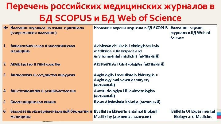 Перечень российских медицинских журналов в БД SCOPUS и БД Web of Science № Название