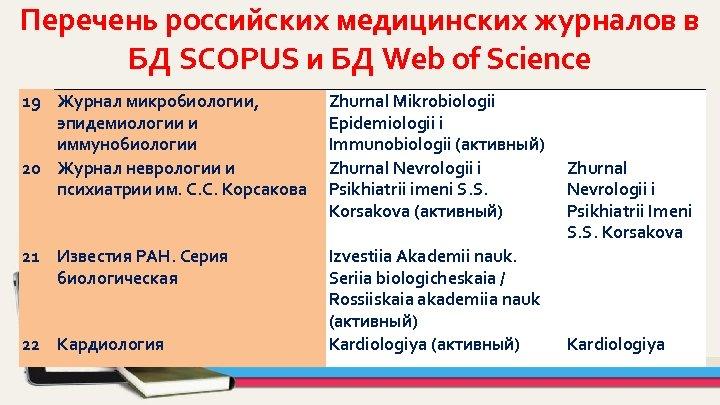 Перечень российских медицинских журналов в БД SCOPUS и БД Web of Science 19 Журнал