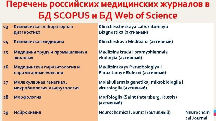 Перечень российских медицинских журналов в БД SCOPUS и БД Web of Science 23 Клиническая