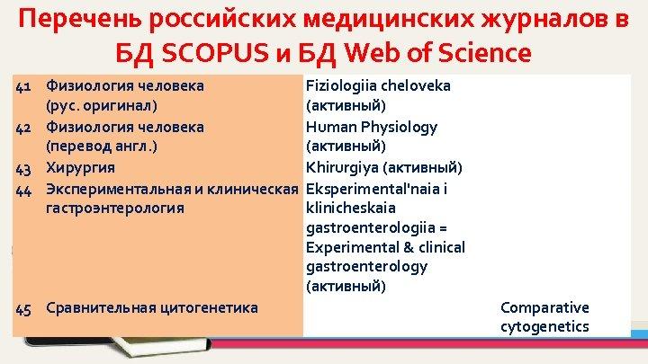 Перечень российских медицинских журналов в БД SCOPUS и БД Web of Science 41 Физиология