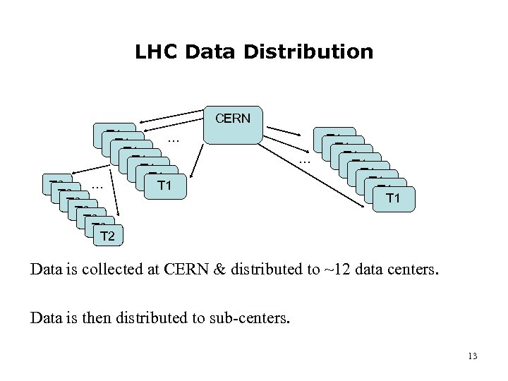 LHC Data Distribution CERN T 1 … T 1 T 1 T 1 …