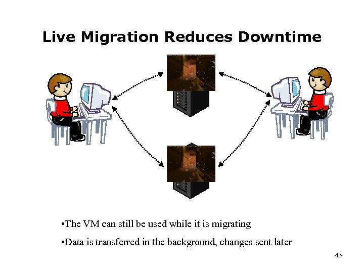 Live Migration Reduces Downtime • The VM can still be used while it is