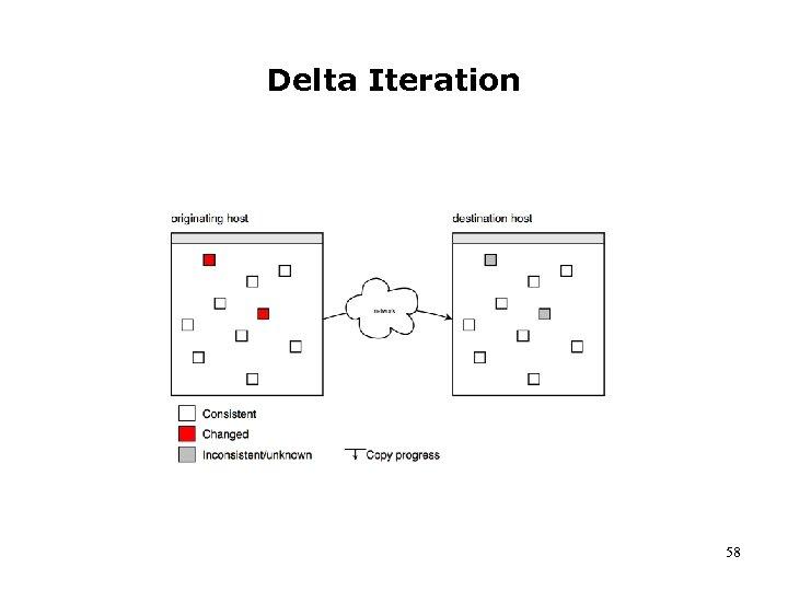 Delta Iteration 58