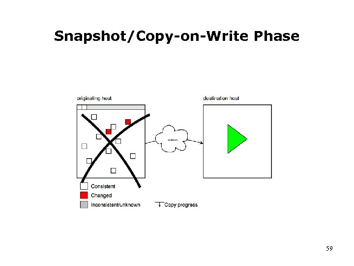 Snapshot/Copy-on-Write Phase 59