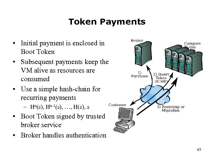 Token Payments • Initial payment is enclosed in Boot Token • Subsequent payments keep